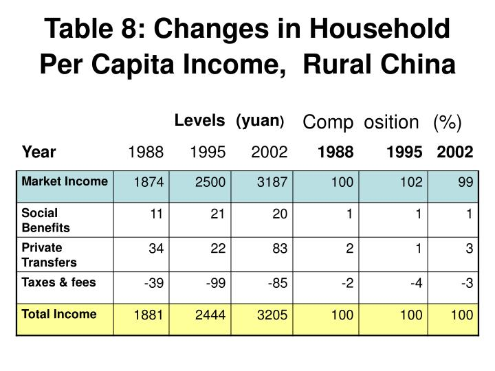 Table 8: Changes in Household Per Capita Income,  Rural China