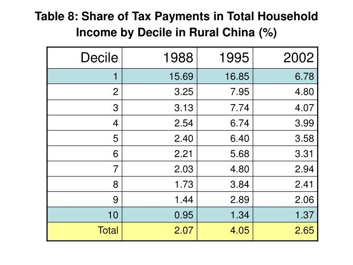 Table 8: Share of Tax Payments in Total Household Income by Decile in Rural China