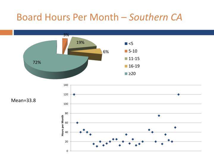 Board Hours Per Month –