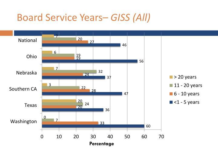 Board Service Years–