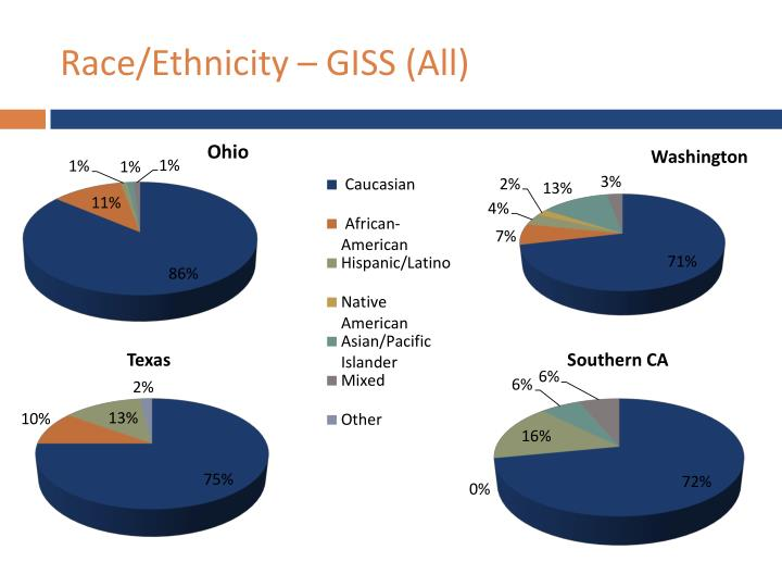 Race/Ethnicity – GISS (All)