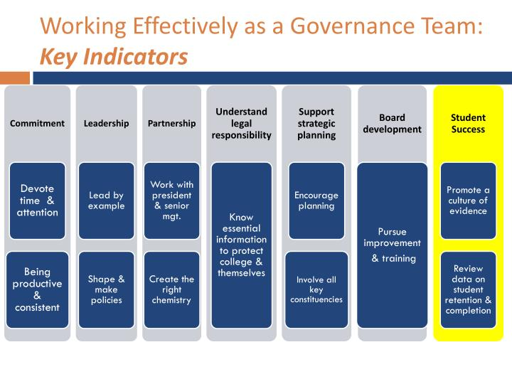 Working Effectively as a Governance Team: