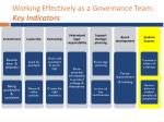 working effectively as a governance team key indicators