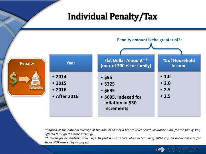 Individual Penalty/Tax