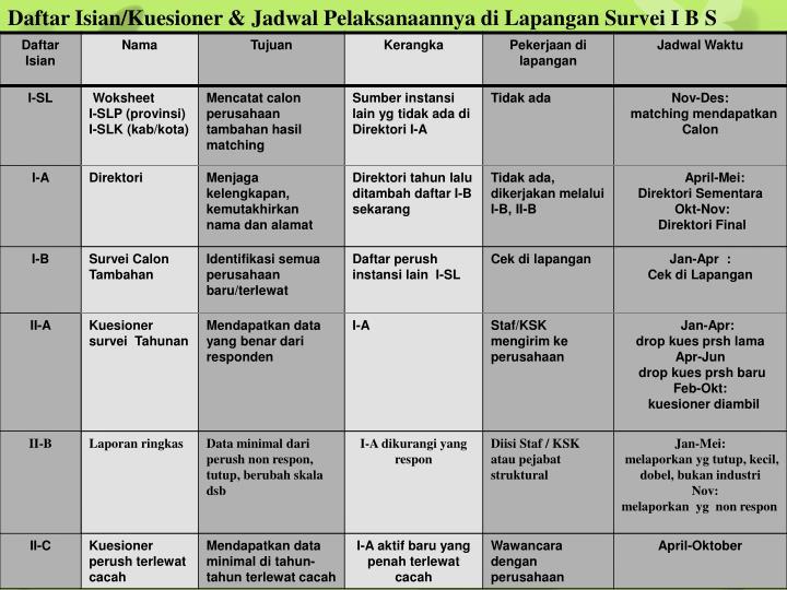 Daftar Isian/Kuesioner & Jadwal Pelaksanaannya di Lapangan Survei I B S
