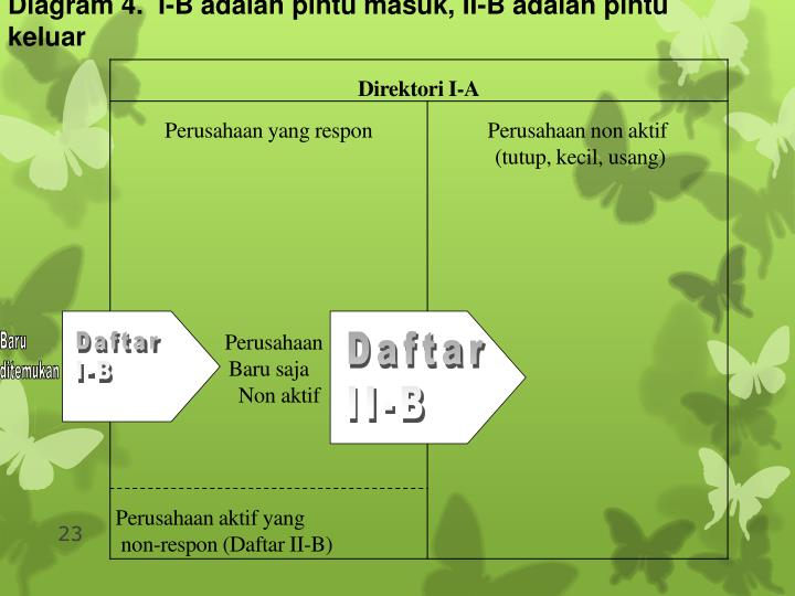 Diagram 4.  I-B