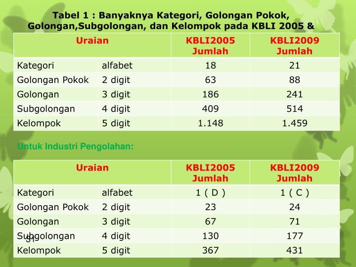 Tabel 1 : Banyaknya Kategori, Golongan Pokok, Golongan,Subgolongan, dan Kelompok pada KBLI 2005 & KBLI  2009