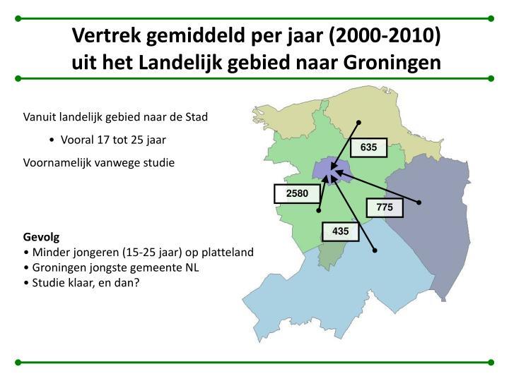 Vertrek gemiddeld per jaar (2000-2010) uit het Landelijk gebied naar Groningen