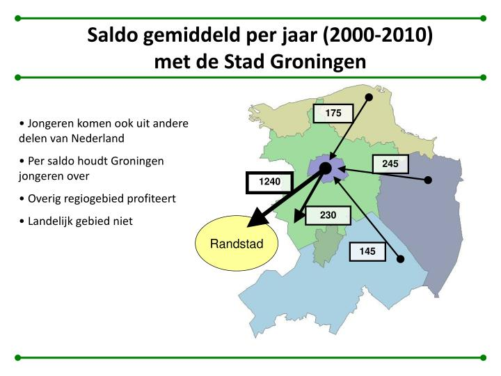 Saldo gemiddeld per jaar (2000-2010) met de Stad Groningen
