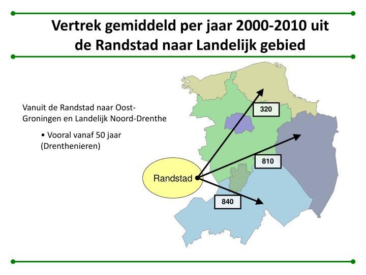 Vertrek gemiddeld per jaar 2000-2010 uit de Randstad naar Landelijk gebied