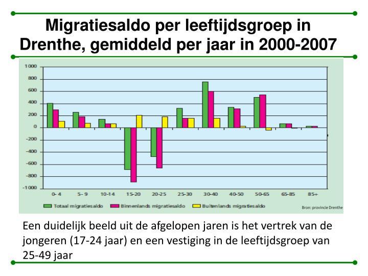 Migratiesaldo per leeftijdsgroep in Drenthe, gemiddeld per jaar in 2000-2007