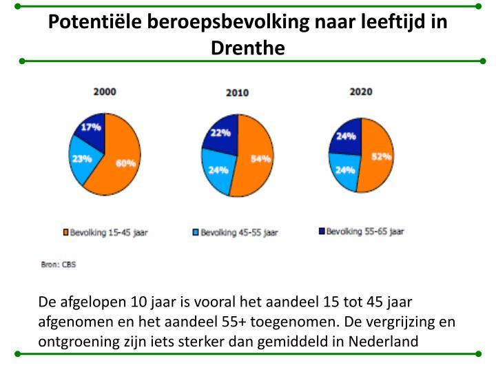 Potentiële beroepsbevolking naar leeftijd in Drenthe