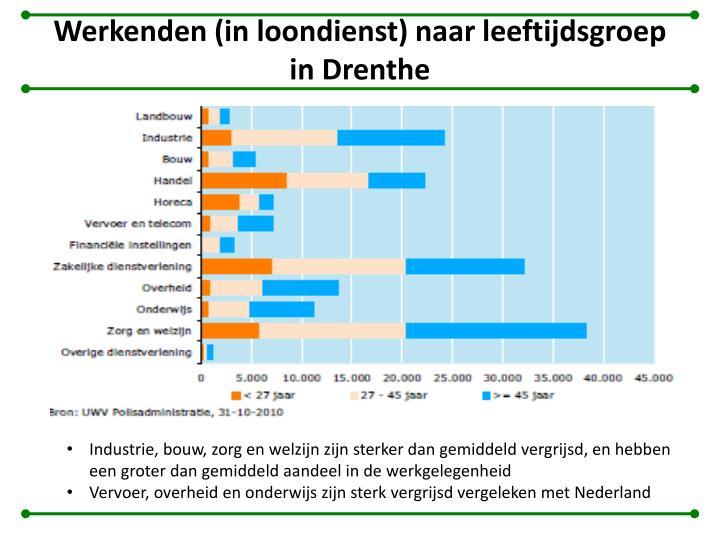 Werkenden (in loondienst) naar leeftijdsgroep in Drenthe