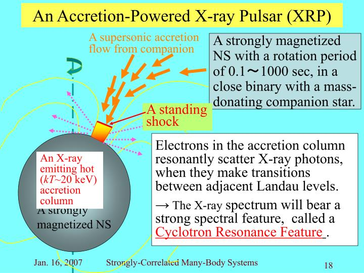 An Accretion-Powered X-ray Pulsar (XRP)