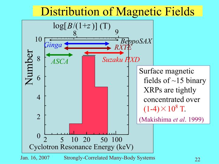 Distribution of Magnetic Fields