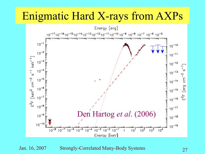 Enigmatic Hard X-rays from AXPs