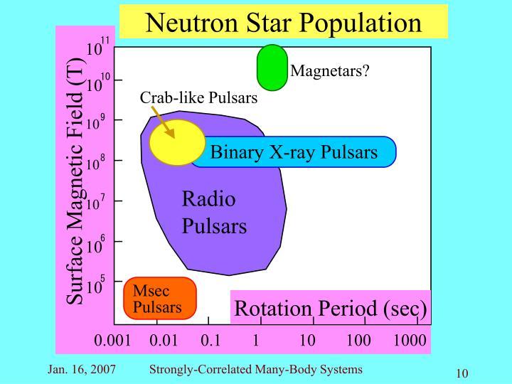 Neutron Star Population