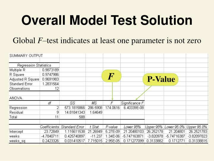 Overall Model Test Solution