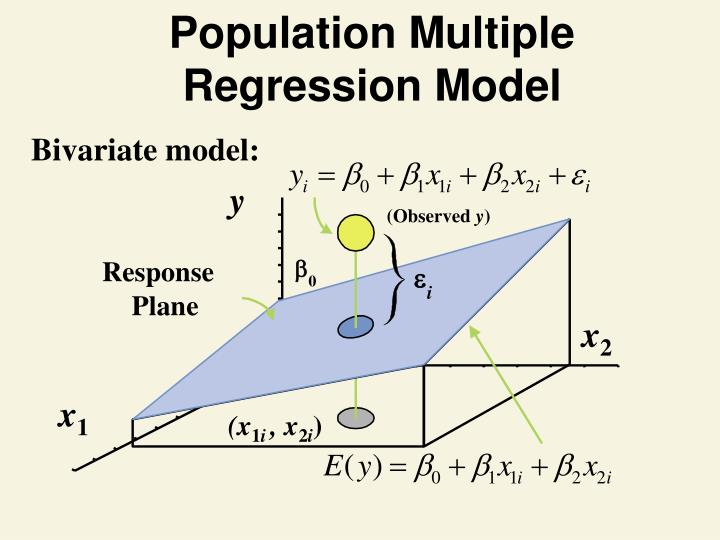 Population Multiple Regression Model