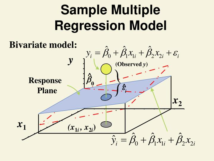 Sample Multiple Regression Model