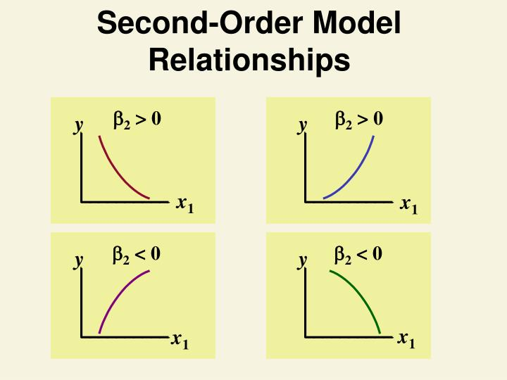 Second-Order Model Relationships