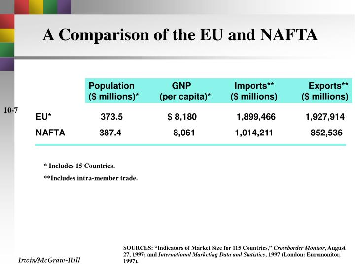 A Comparison of the EU and NAFTA