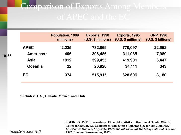 Comparison of Exports Among Members of APEC and the EC