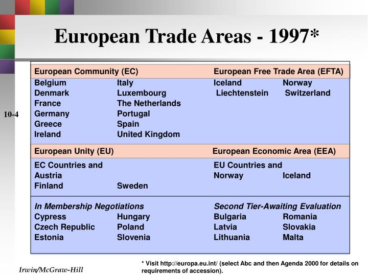 European Trade Areas - 1997*