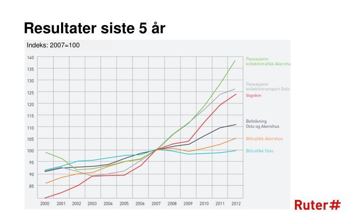 Resultater siste 5 år