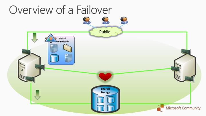 Overview of a Failover