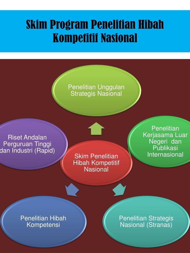 Skim Program Penelitian Hibah Kompetitif Nasional