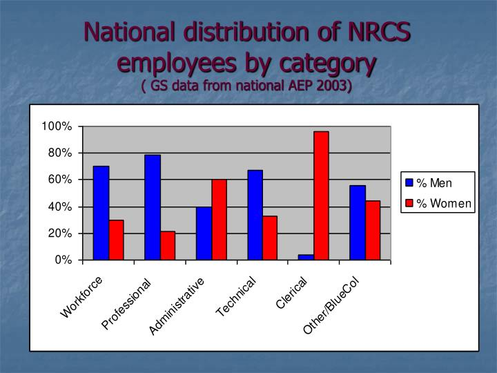National distribution of NRCS employees by category