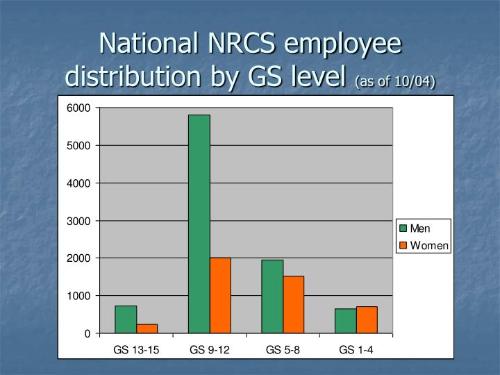 National NRCS employee distribution by GS level