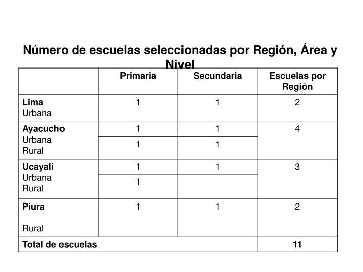 Número de escuelas seleccionadas por Región, Área y Nivel