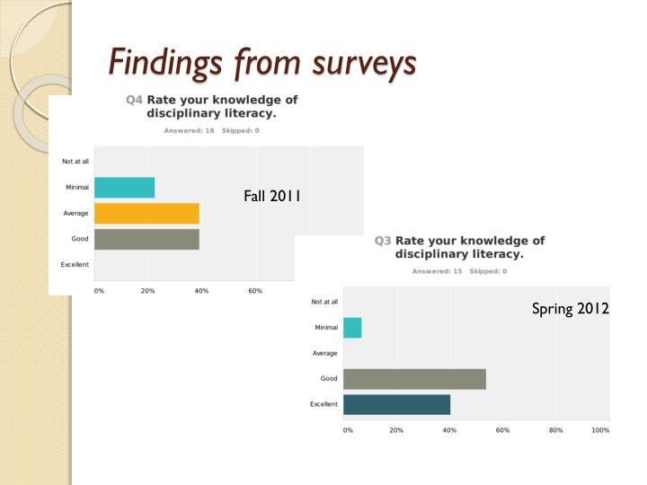 Findings from surveys