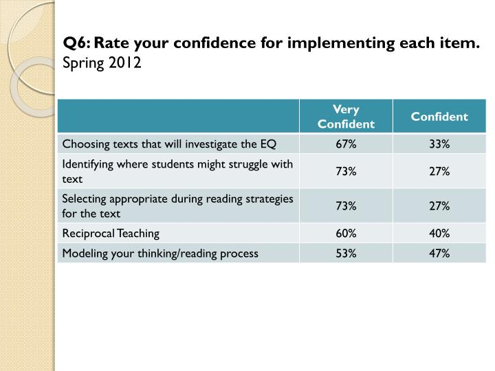 Q6: Rate your confidence for implementing each item.