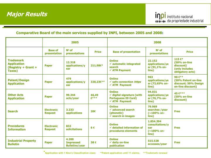 Major Results