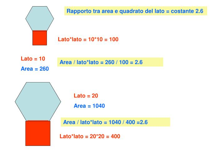 Rapporto tra area e quadrato del lato = costante 2.6