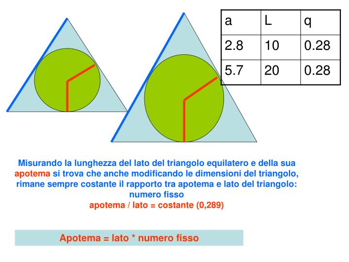 Misurando la lunghezza del lato del triangolo equilatero e della sua