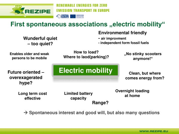 "First spontaneous associations ""electric mobility"""