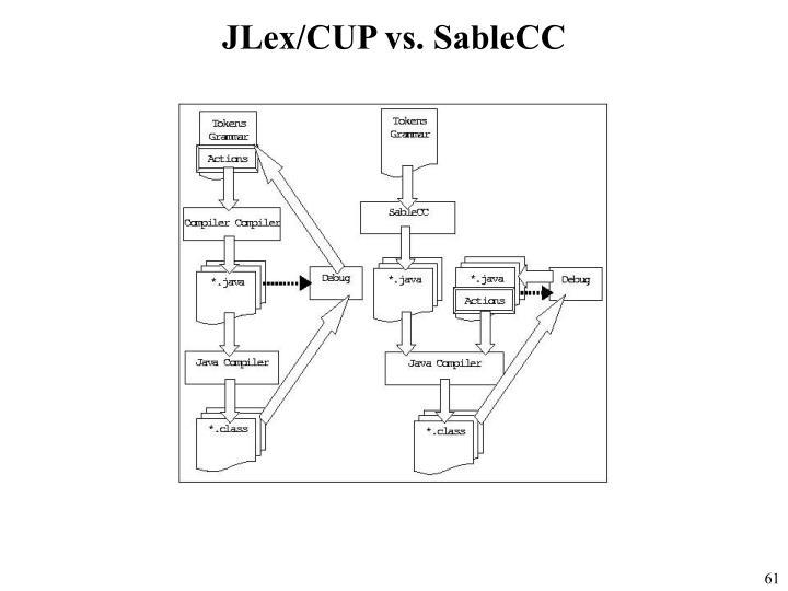 JLex/CUP vs. SableCC