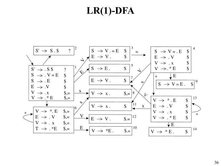 LR(1)-DFA