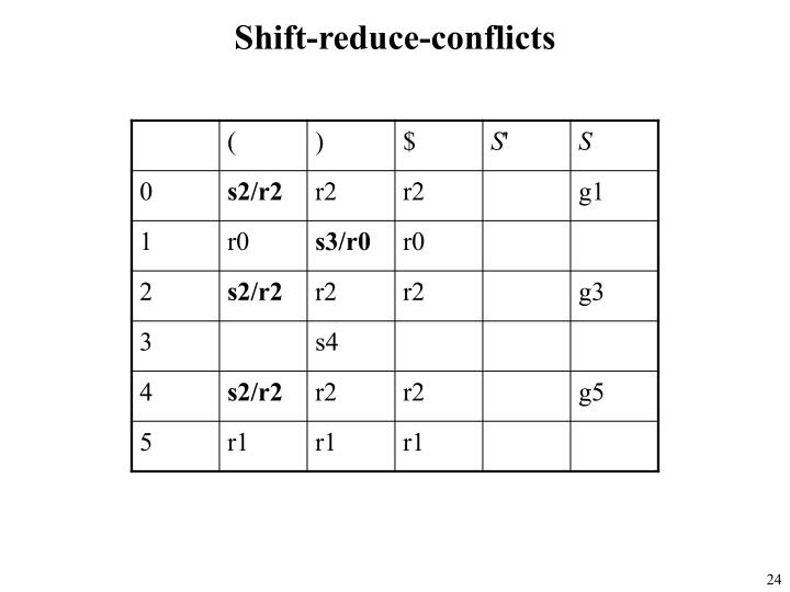 Shift-reduce-conflicts