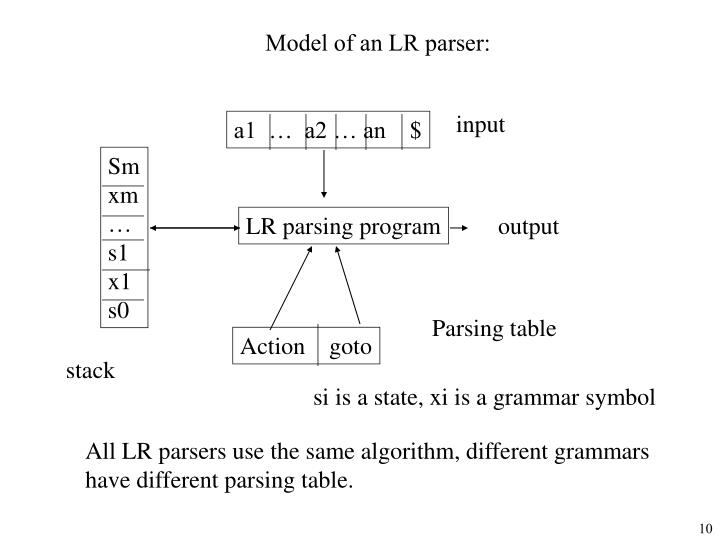 Model of an LR parser: