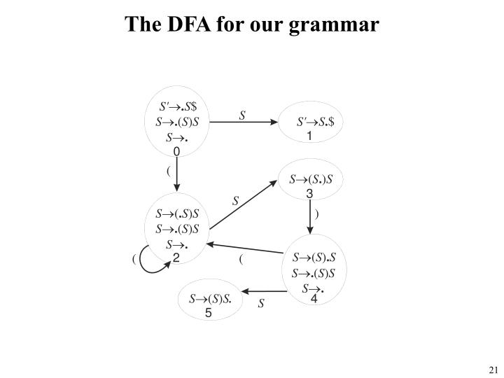 The DFA for our grammar