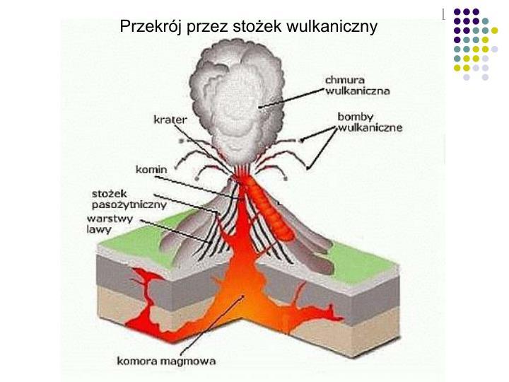 Przekrój przez stożek wulkaniczny