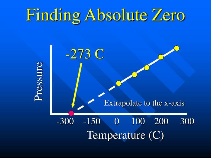 Finding Absolute Zero