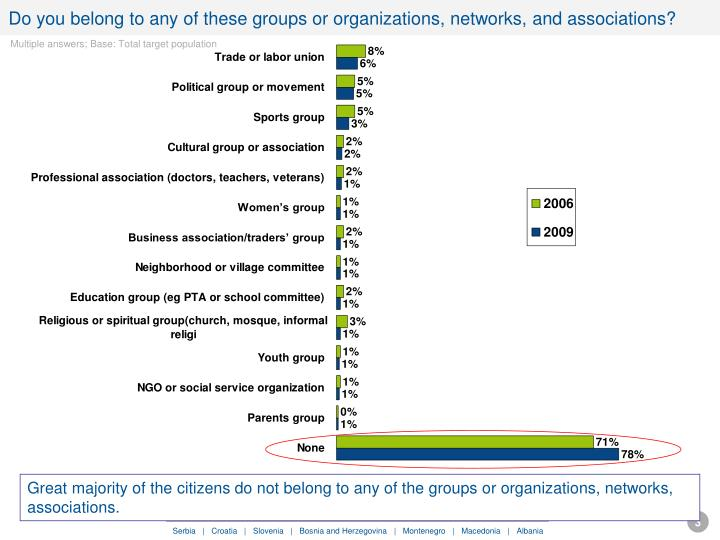 Do you belong to any of these groups or organizations networks and associations