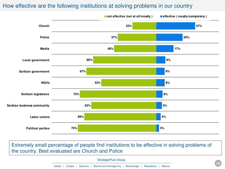 How effective are the following institutions at solving problems in our country
