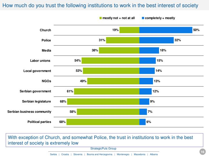 How much do you trust the following institutions to work in the best interest of society